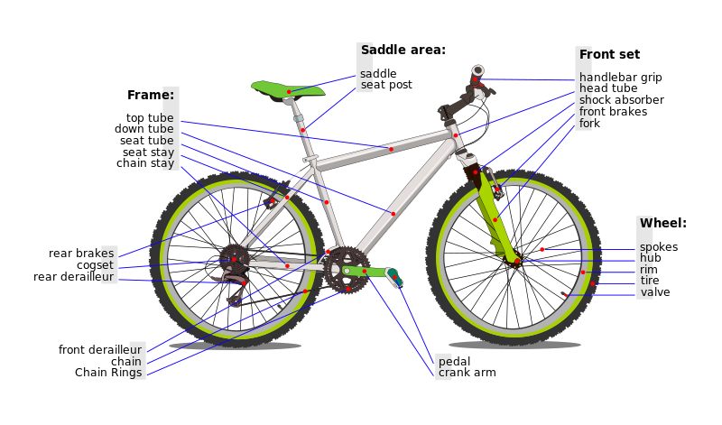 Anatomy of a Bicycle | Goldstream Bicycles